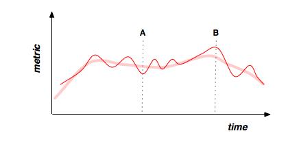 Off the Charts: IMVU's Paco Nathan Talks Data Visualization