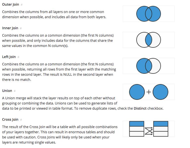 joining disparate data sources in layering rh chartio com create venn diagram venn diagram student data