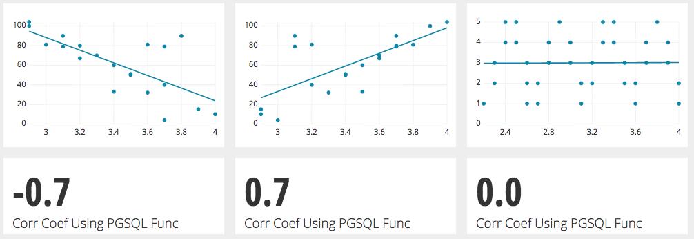 Using the PostgreSQL Correlation Function